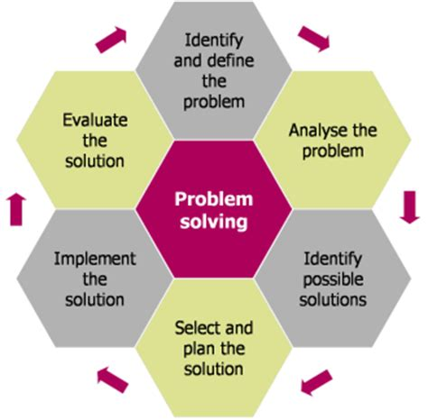 Problem solving activities for key stage 2